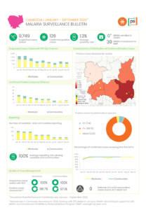 Malaria Surveillance Bulletin (Jan – Sep 2020)